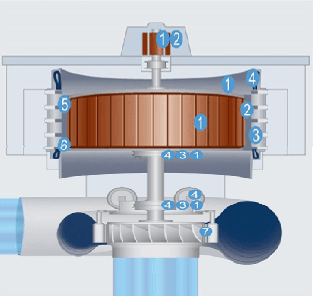 condition monitoring for hydro machines